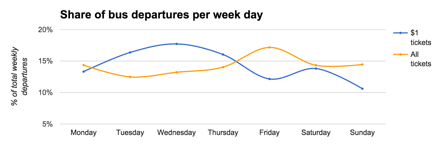 share of bus departures per week day