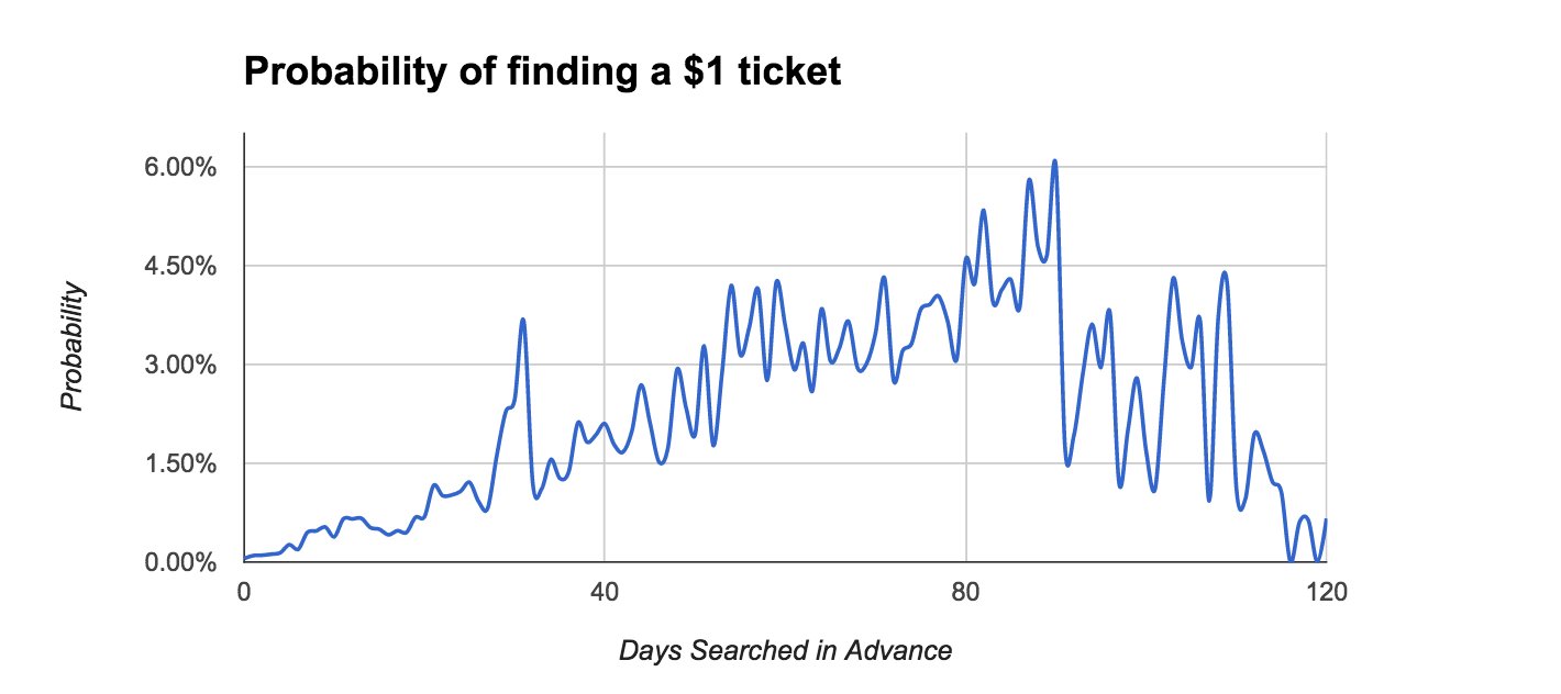 Probability of finding a $1 ticket
