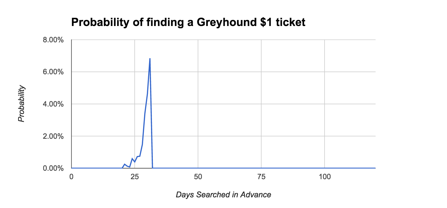 greyhound $1 tickets