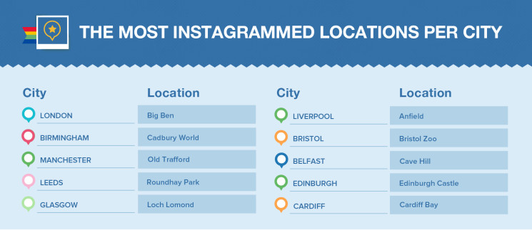 The Most Instagrammed locations per city