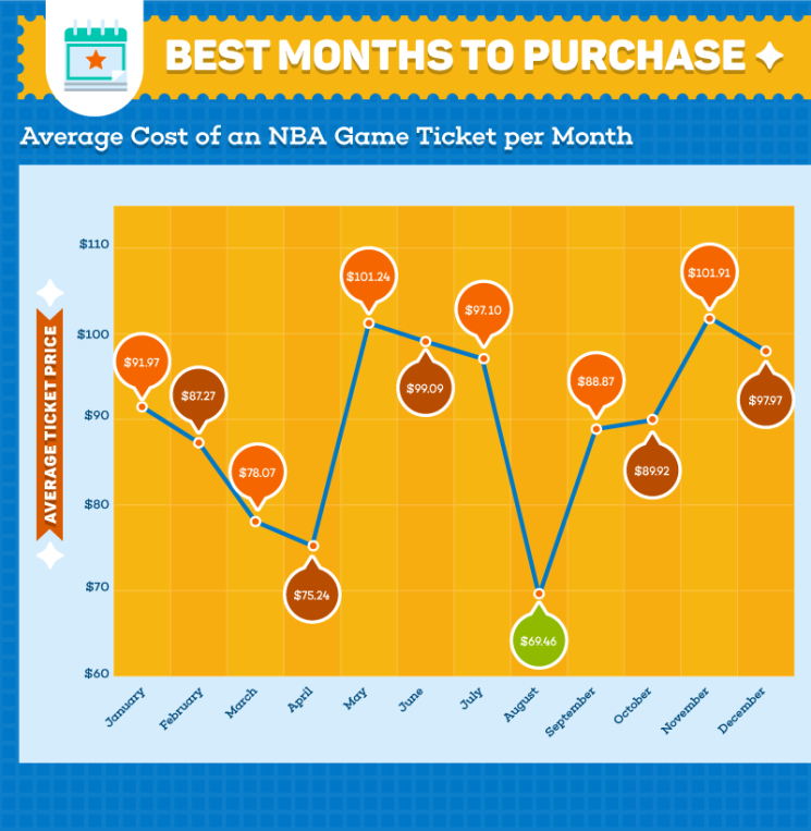 Average price of NBA tickets over time
