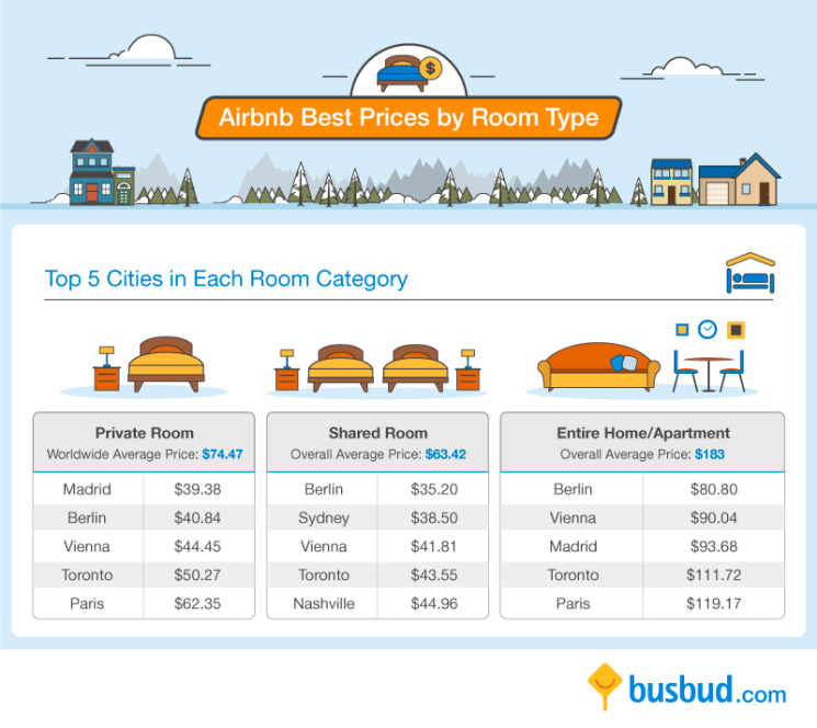 Airbnb room categories