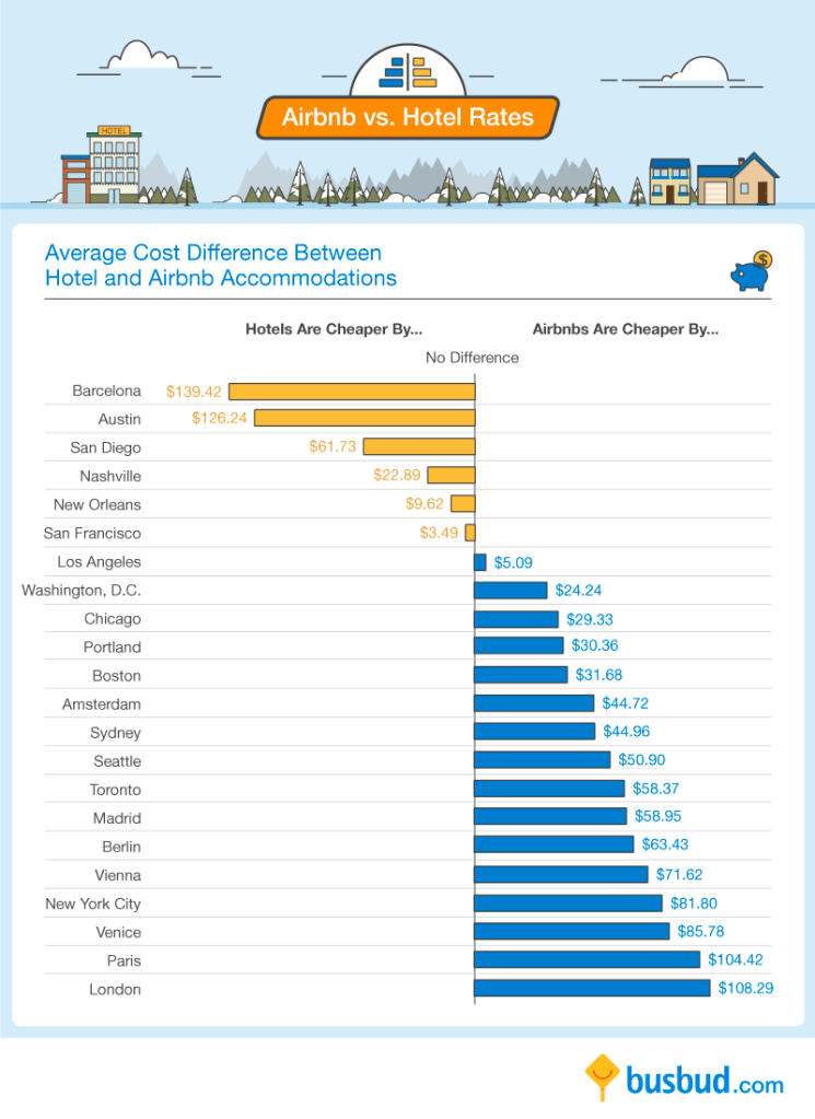 Difference per city for Airbnb vs Hotel Rates