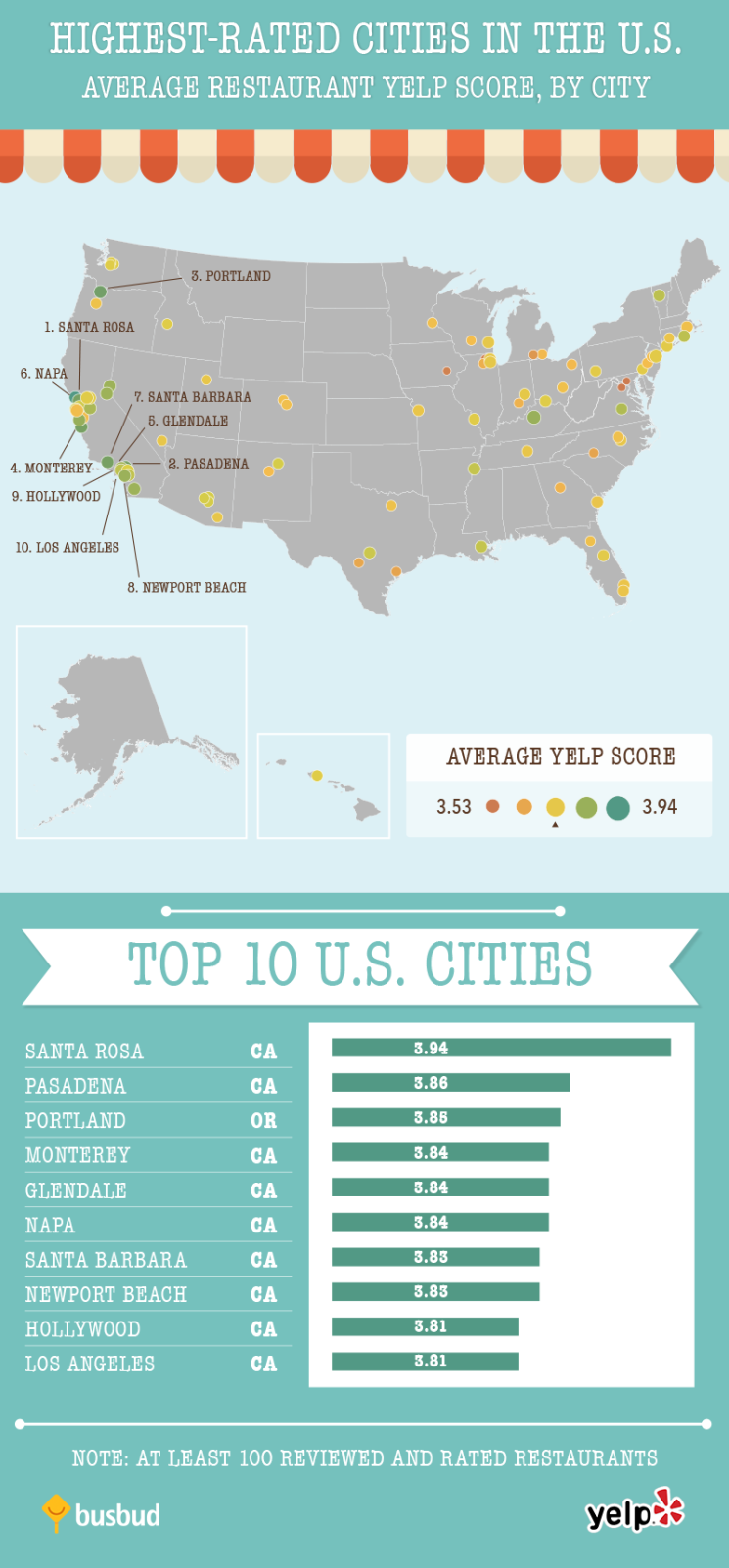 Top Food Rankings in America by State | Busbud blog